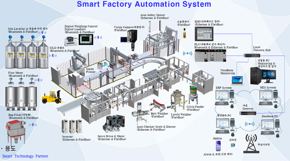 Smart Factory Automation System